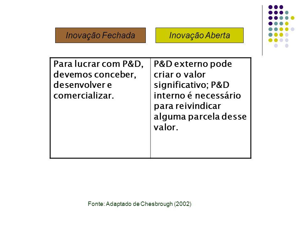 Para lucrar com P&D, devemos conceber, desenvolver e comercializar.