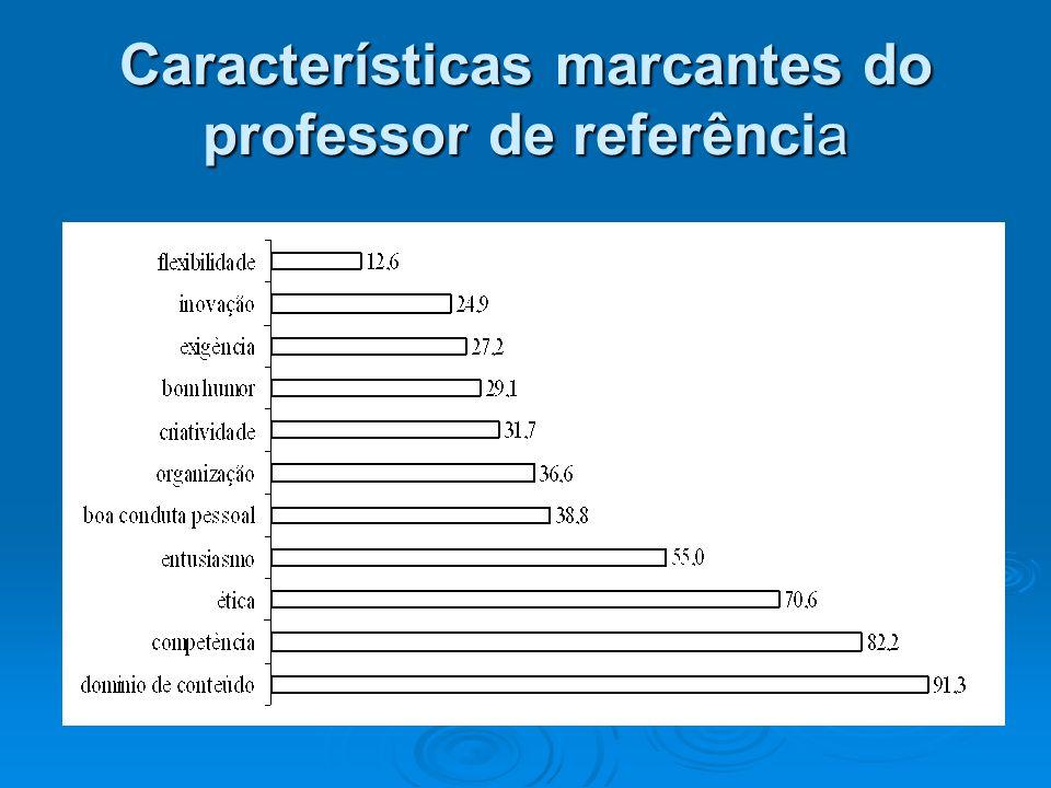 Características marcantes do professor de referência