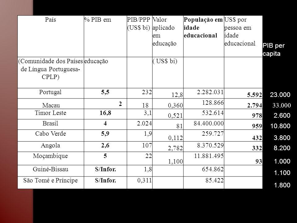 (Comunidade dos Países de Língua Portuguesa-CPLP)