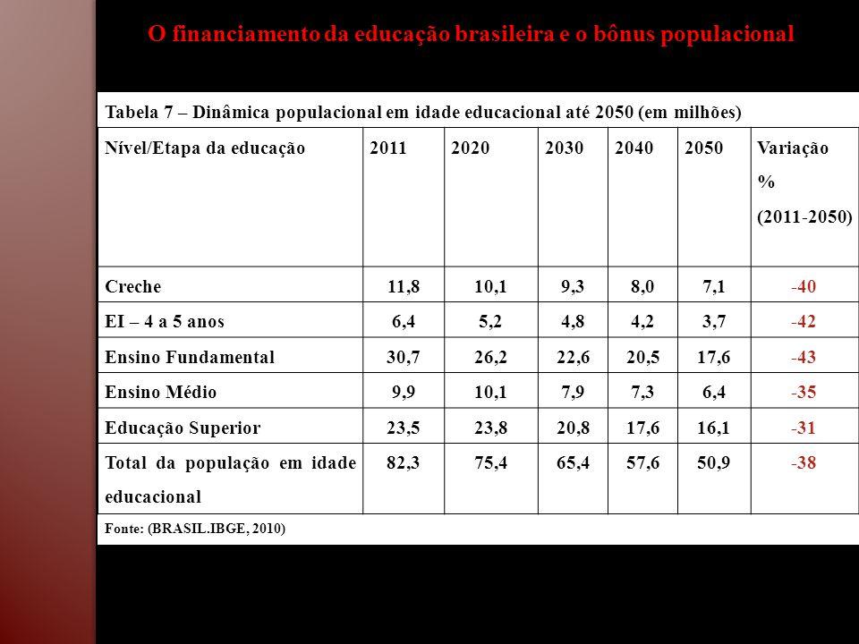 O financiamento da educação brasileira e o bônus populacional