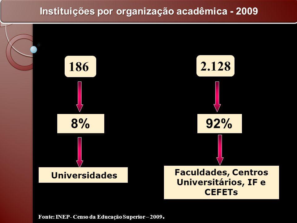 186 2.128 8% 92% Instituições por organização acadêmica - 2009