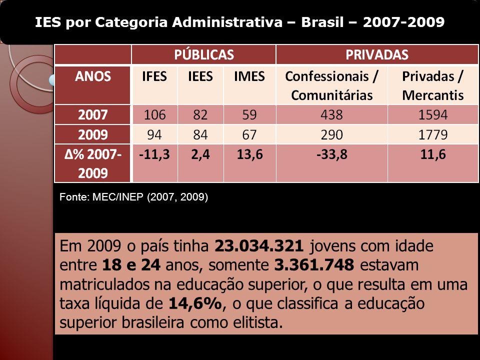IES por Categoria Administrativa – Brasil – 2007-2009