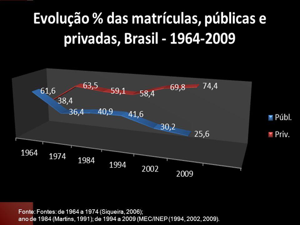 Fonte: Fontes: de 1964 a 1974 (Siqueira, 2006);