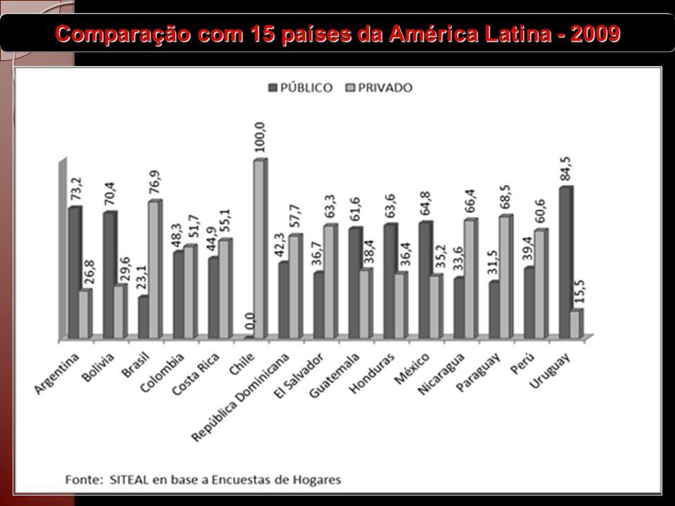 Comparação com 15 países da América Latina - 2009