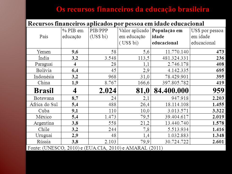 Os recursos financeiros da educação brasileira
