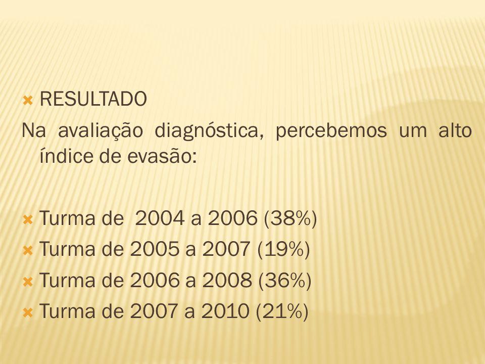 RESULTADO Na avaliação diagnóstica, percebemos um alto índice de evasão: Turma de 2004 a 2006 (38%)