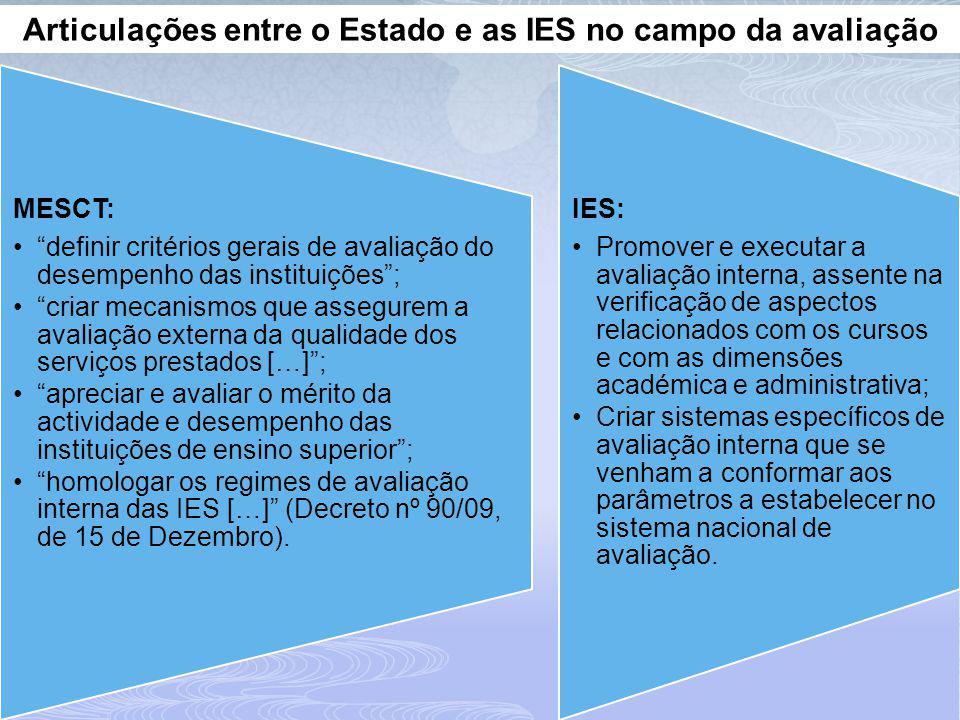 Articulações entre o Estado e as IES no campo da avaliação