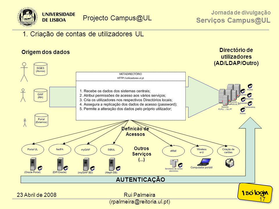 Directório de utilizadores (AD/LDAP/Outro)