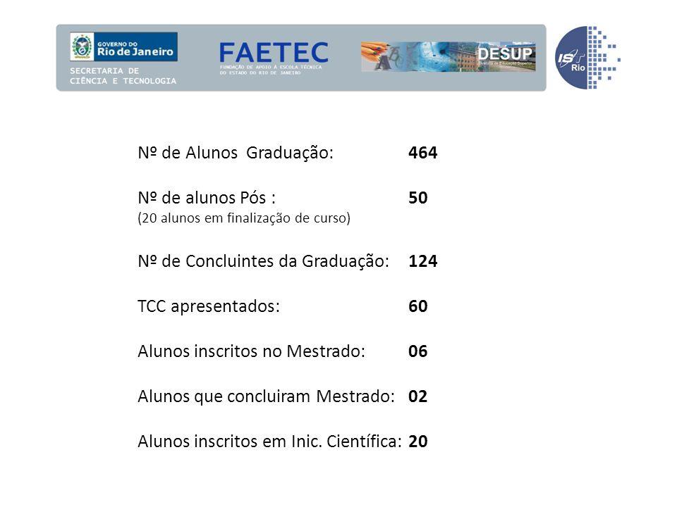 Nº de Alunos Graduação: 464 Nº de alunos Pós : 50