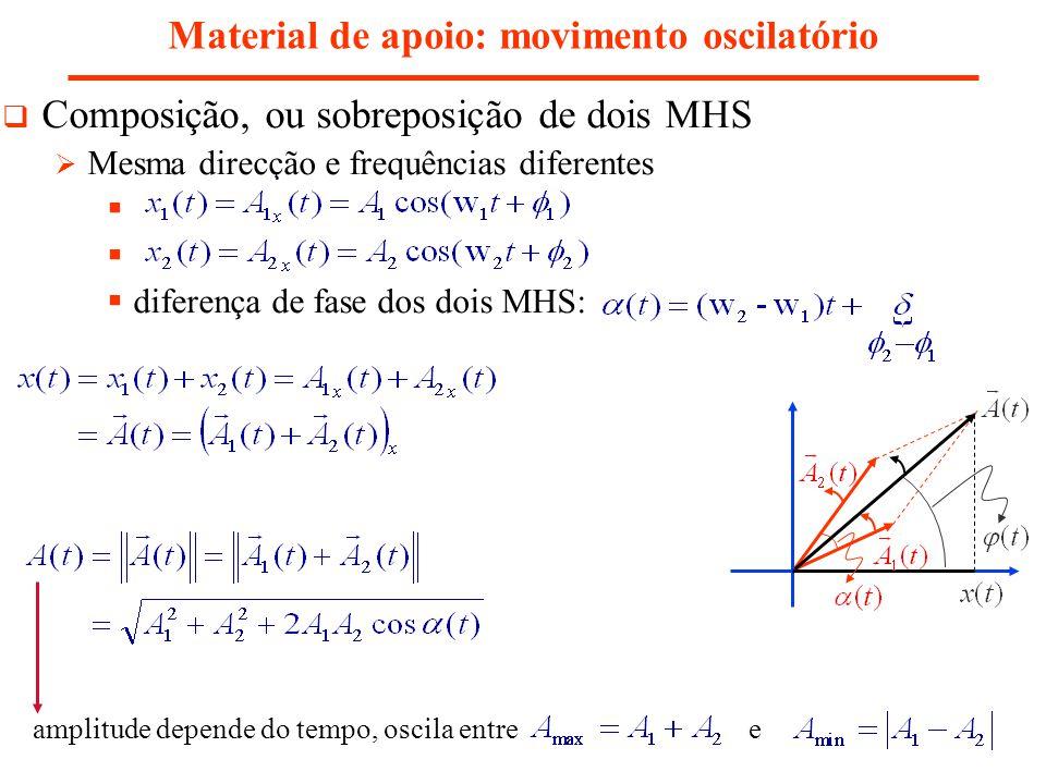 Material de apoio: movimento oscilatório