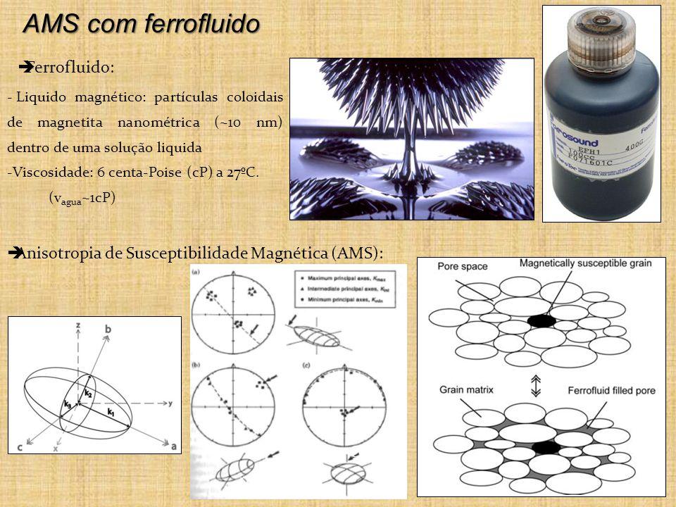 AMS com ferrofluido Ferrofluido: