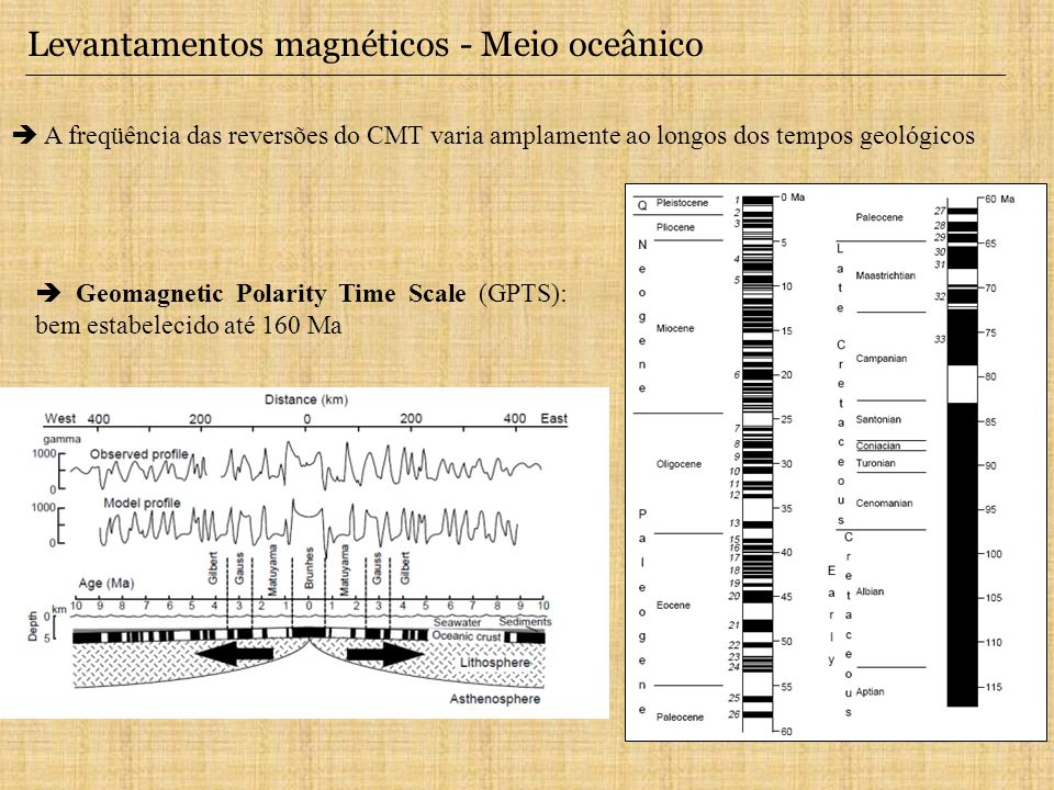 Levantamentos magnéticos - Meio oceânico