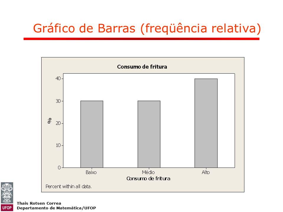 Gráfico de Barras (freqüência relativa)