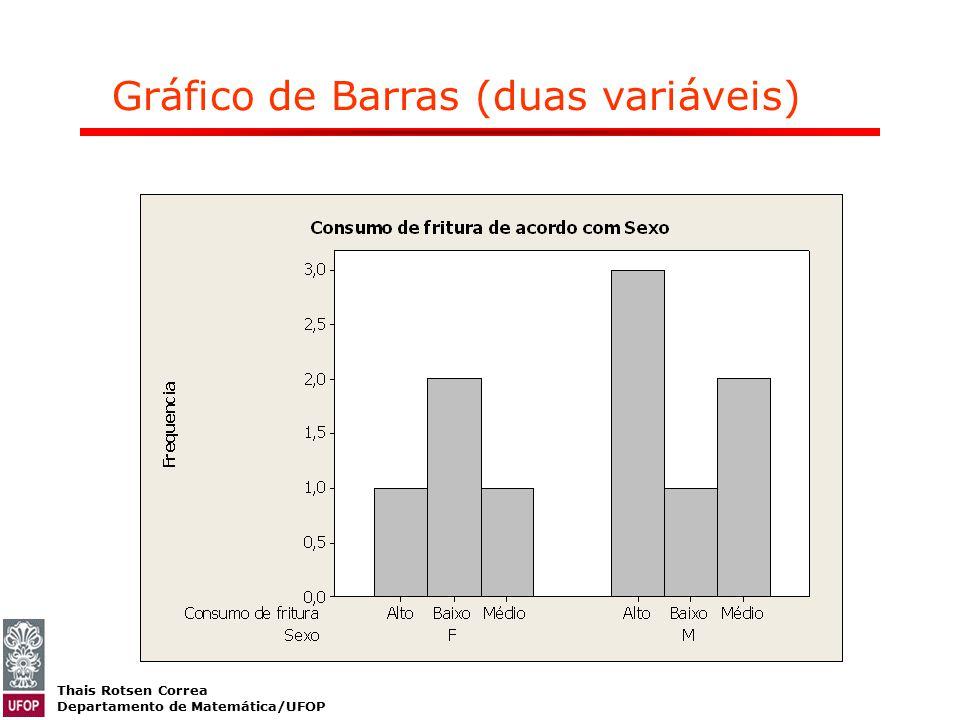 Gráfico de Barras (duas variáveis)