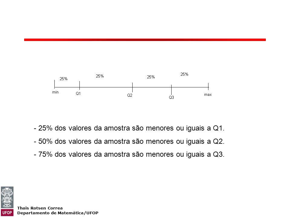 25% dos valores da amostra são menores ou iguais a Q1.