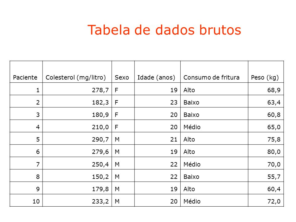 Tabela de dados brutos Paciente Colesterol (mg/litro) Sexo