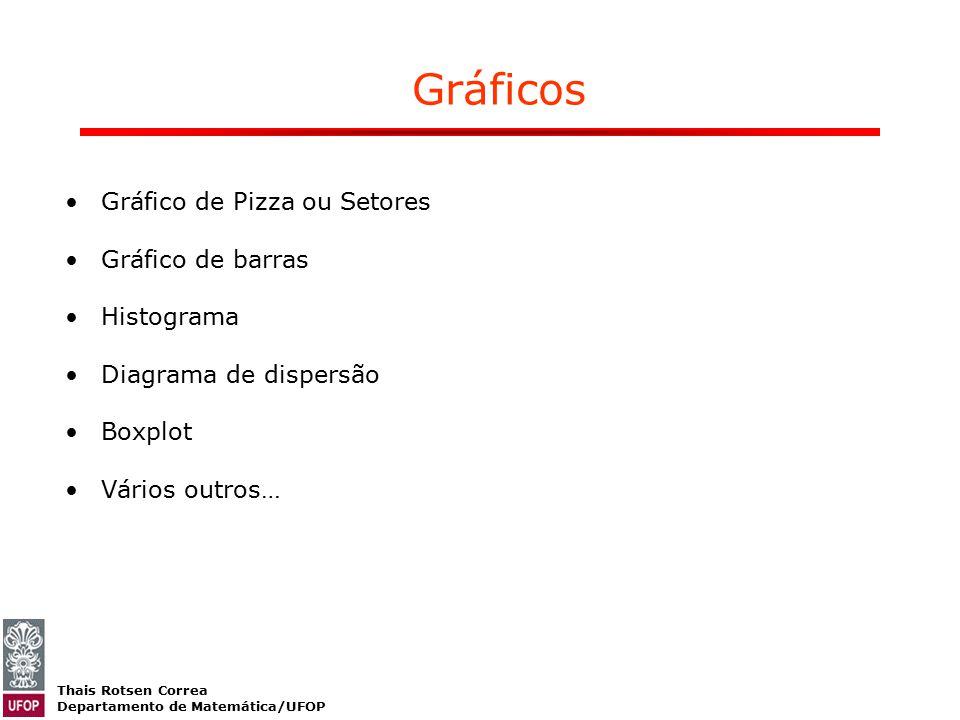 Gráficos Gráfico de Pizza ou Setores Gráfico de barras Histograma