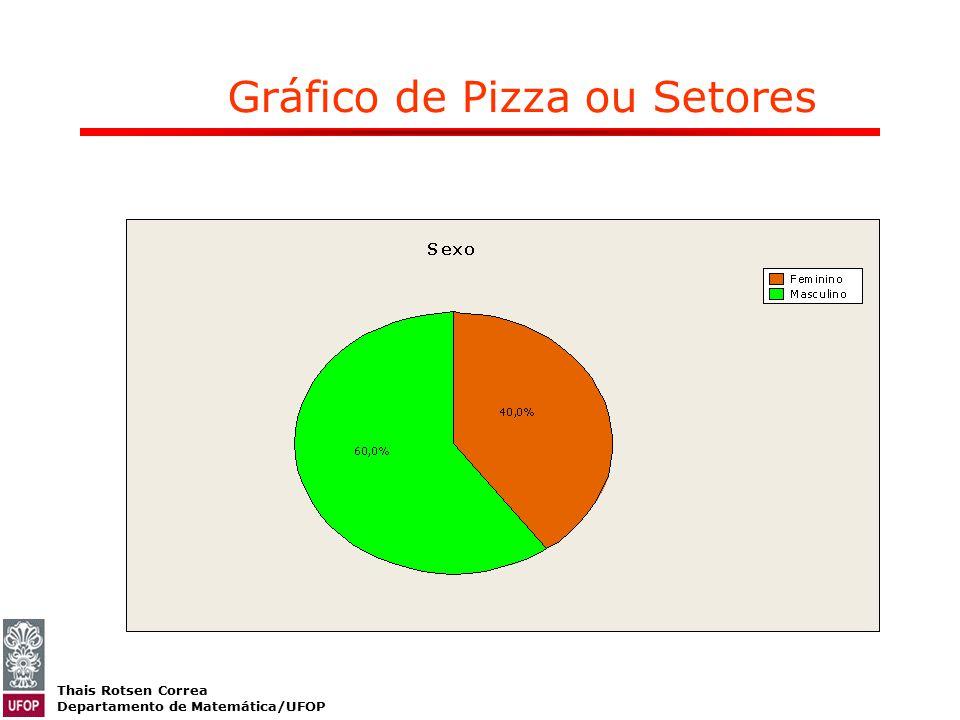 Gráfico de Pizza ou Setores