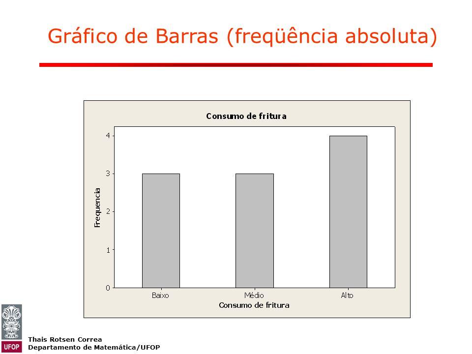 Gráfico de Barras (freqüência absoluta)