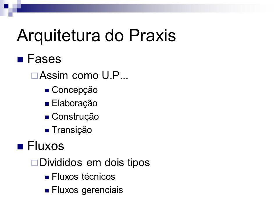 Arquitetura do Praxis Fases Fluxos Assim como U.P...