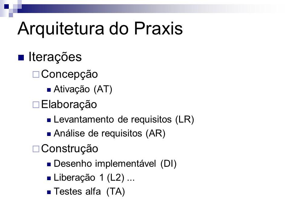 Arquitetura do Praxis Iterações Concepção Elaboração Construção