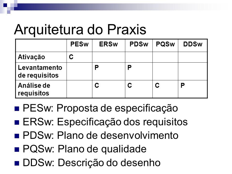Arquitetura do Praxis PESw: Proposta de especificação