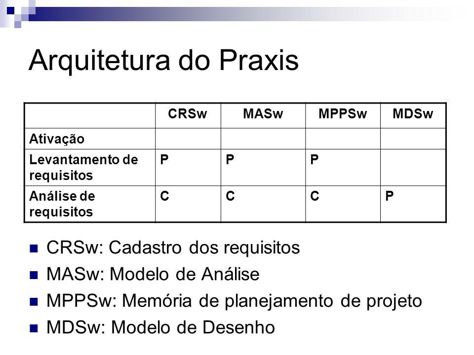 Arquitetura do Praxis CRSw: Cadastro dos requisitos