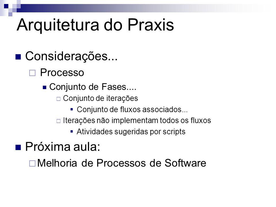 Arquitetura do Praxis Considerações... Próxima aula: Processo
