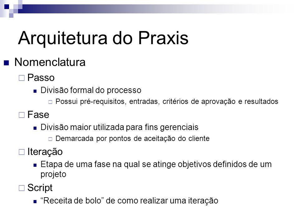 Arquitetura do Praxis Nomenclatura Passo Fase Iteração Script