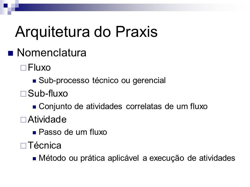 Arquitetura do Praxis Nomenclatura Fluxo Sub-fluxo Atividade Técnica