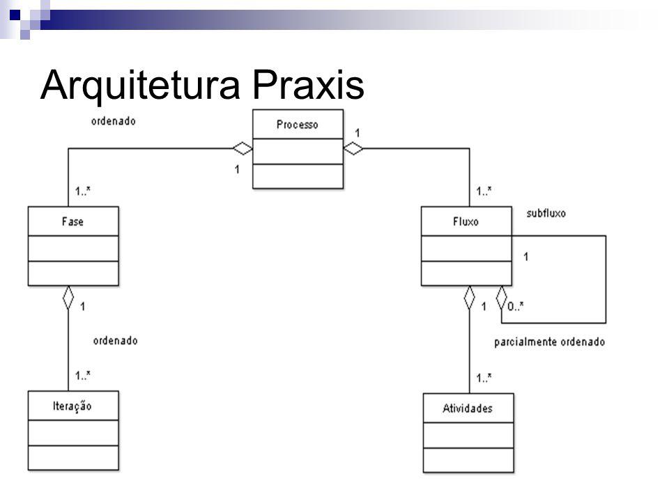 Arquitetura Praxis