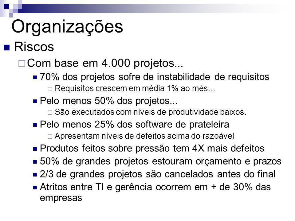 Organizações Riscos Com base em 4.000 projetos...