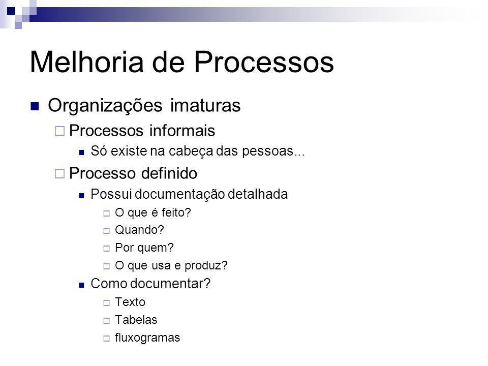 Melhoria de Processos Organizações imaturas Processos informais