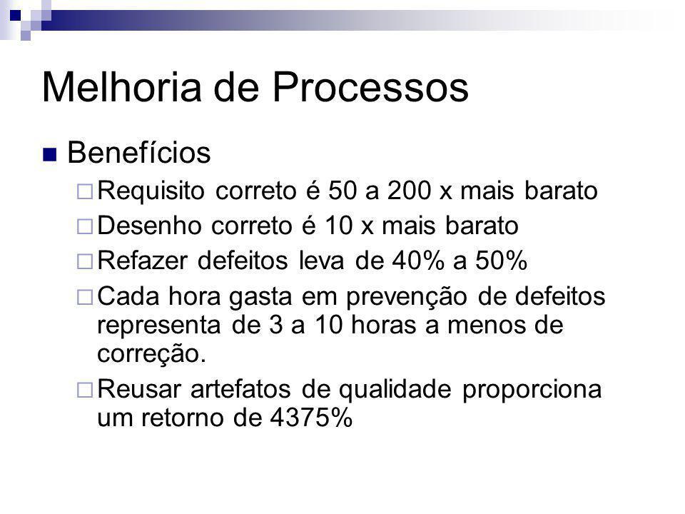 Melhoria de Processos Benefícios