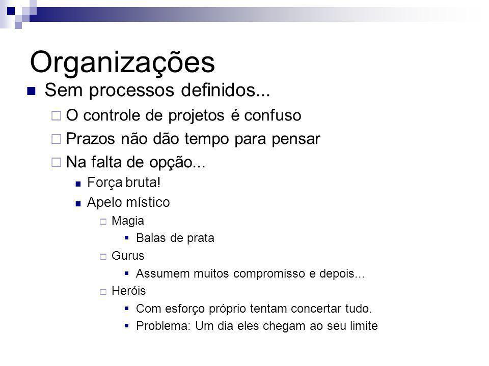 Organizações Sem processos definidos...