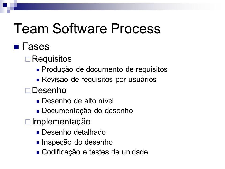 Team Software Process Fases Requisitos Desenho Implementação