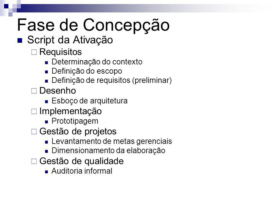Fase de Concepção Script da Ativação Requisitos Desenho Implementação