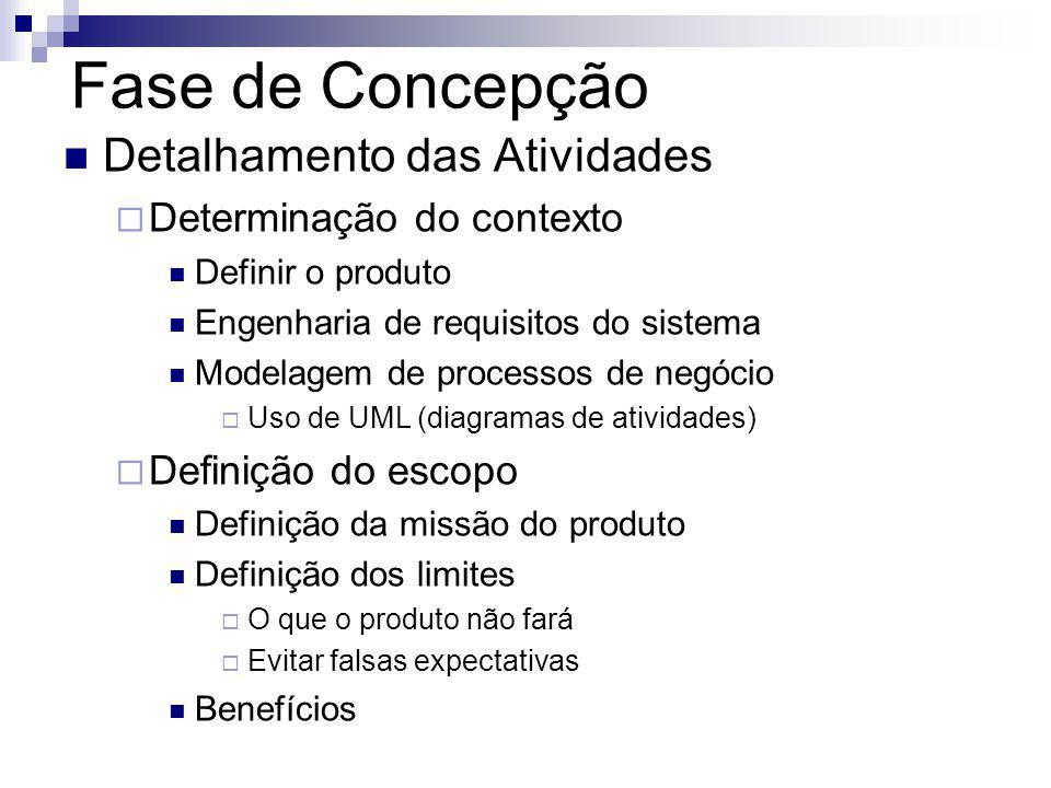 Fase de Concepção Detalhamento das Atividades Determinação do contexto