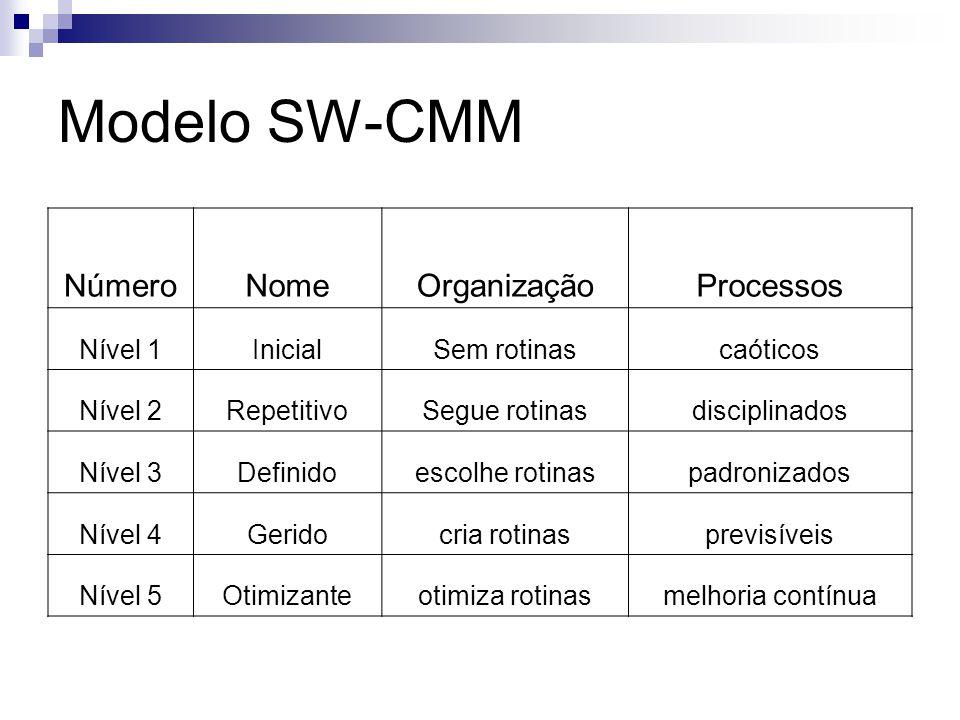Modelo SW-CMM Número Nome Organização Processos Nível 1 Inicial