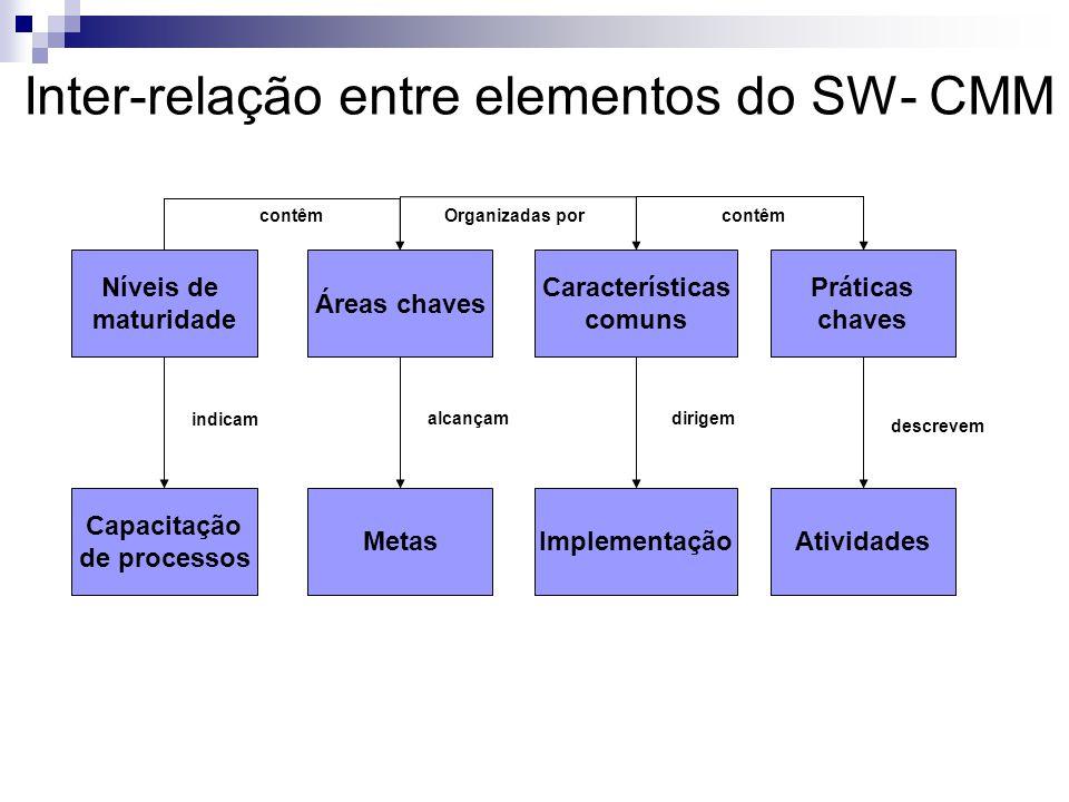 Inter-relação entre elementos do SW- CMM
