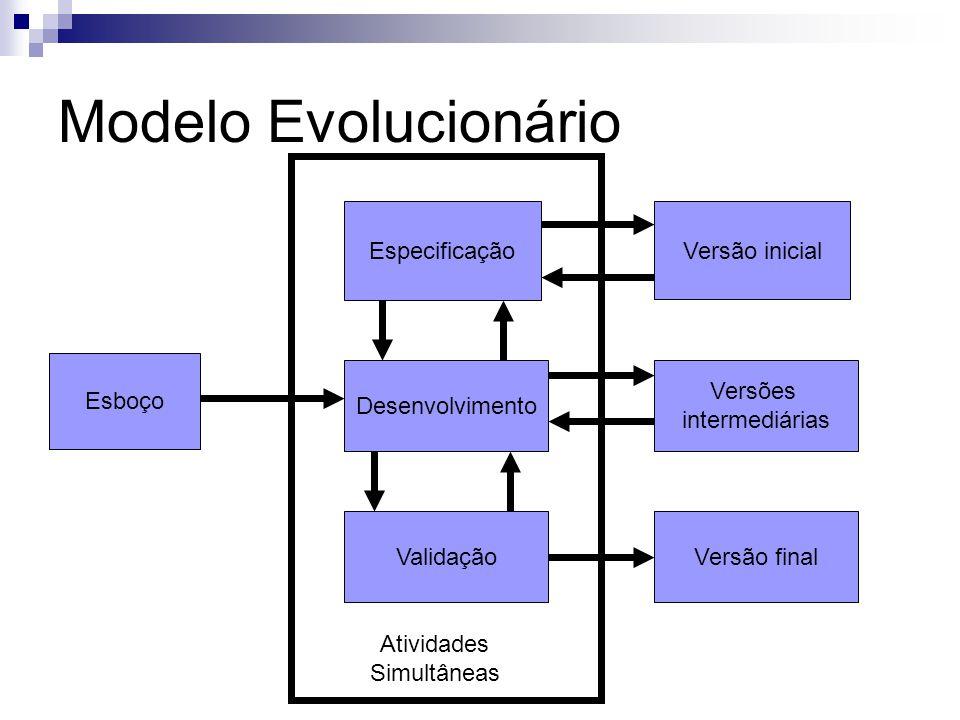 Modelo Evolucionário Especificação Versão inicial Esboço