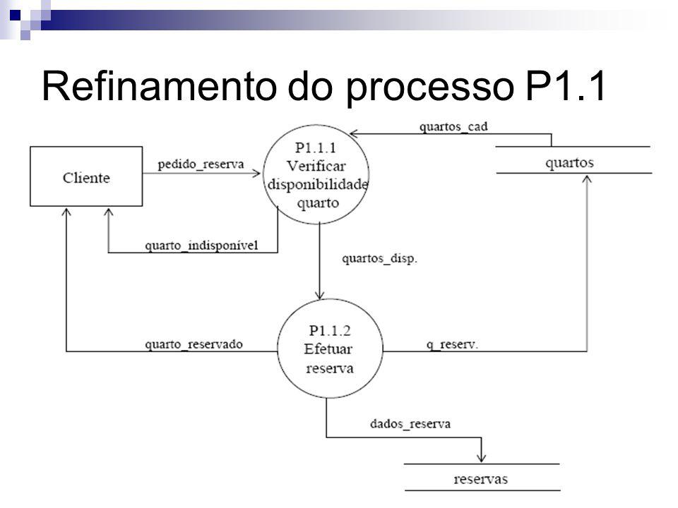 Refinamento do processo P1.1