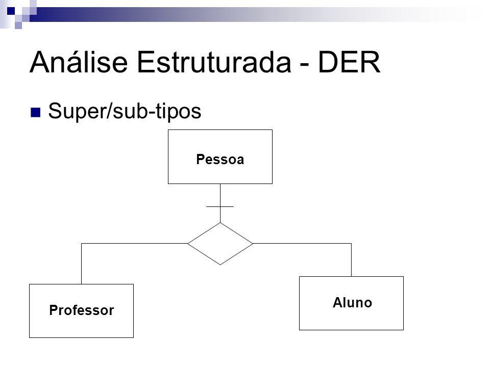 Análise Estruturada - DER