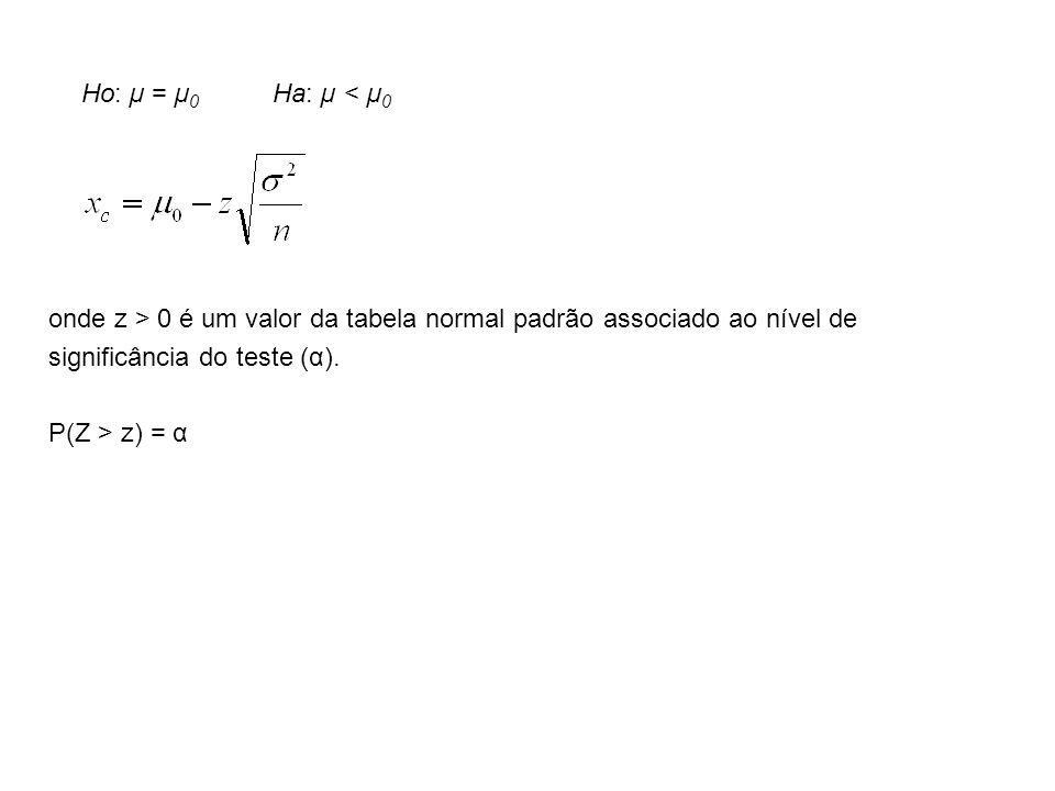 Ho: µ = µ0 Ha: µ < µ0 onde z > 0 é um valor da tabela normal padrão associado ao nível de.