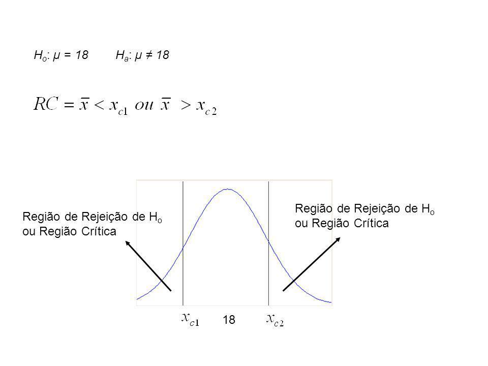 Ho: µ = 18 Ha: µ ≠ 18 Região de Rejeição de Ho ou Região Crítica. Região de Rejeição de Ho ou Região Crítica.