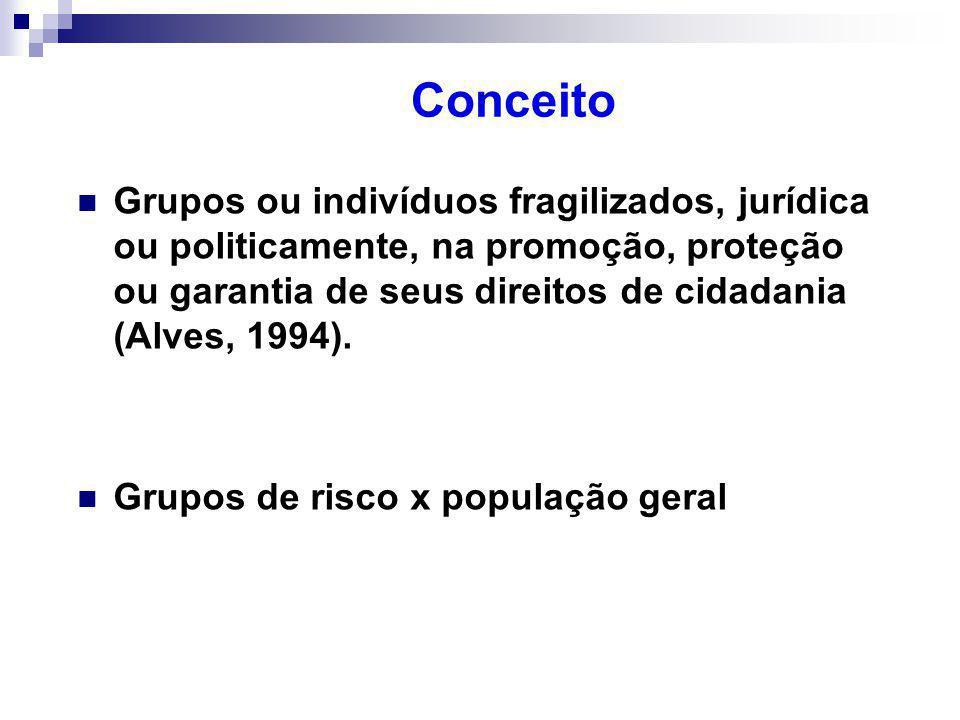 Conceito Grupos ou indivíduos fragilizados, jurídica ou politicamente, na promoção, proteção ou garantia de seus direitos de cidadania (Alves, 1994).