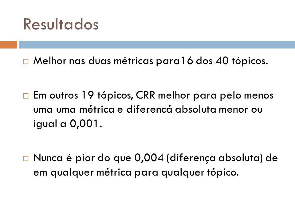 Resultados Melhor nas duas métricas para16 dos 40 tópicos.