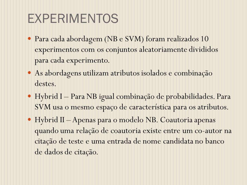 EXPERIMENTOS Para cada abordagem (NB e SVM) foram realizados 10 experimentos com os conjuntos aleatoriamente divididos para cada experimento.