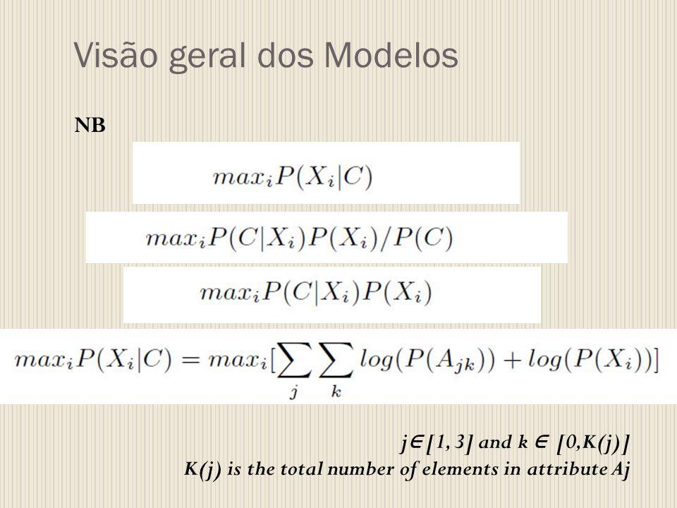 Visão geral dos Modelos