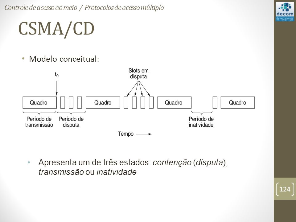 CSMA/CD Modelo conceitual: